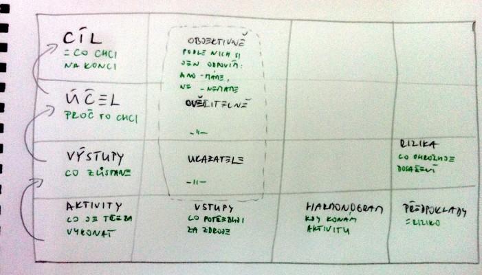 Lográmec schematicky