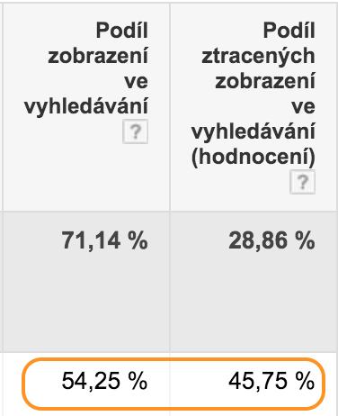Statistika Podíl zobrazení ve vyhledávání. Pro konverzní slova má být nulová