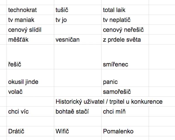 Jaké škatulky uživatelů (průběžně) vznikaly